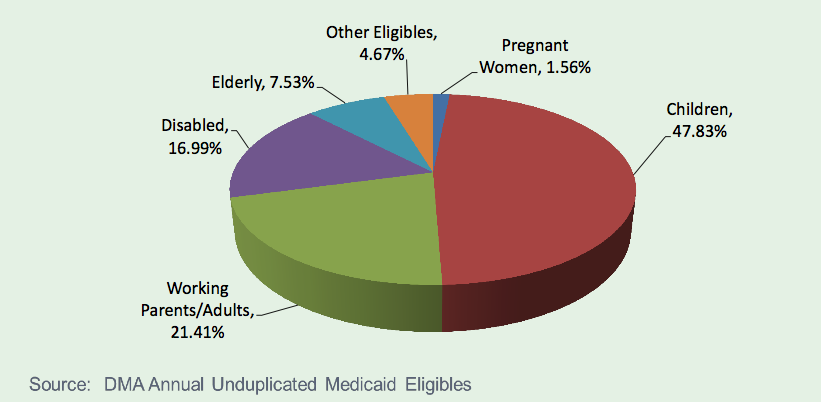 WHO RECEIVES MEDICAID