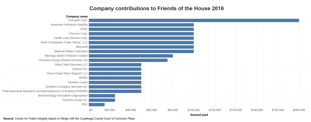 Contributioms to Friends of the House 2016
