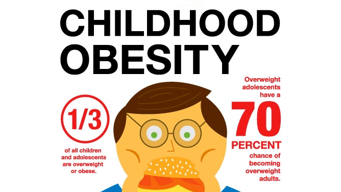 editorial tvs focus on childhood obesity hits For example, the average child spends approximately four hours each day watching television as computers and video games become increasingly popular, the number of hours of inactivity may increase.